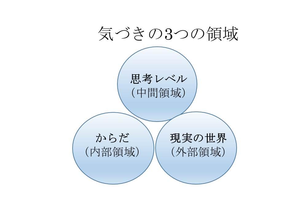 気づきの3つの領域