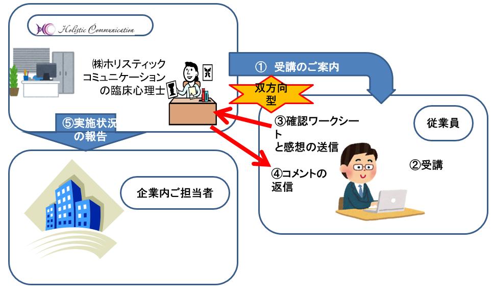 双方向型web学習の流れ
