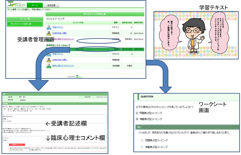 双方向型Web学習のサンプル画面